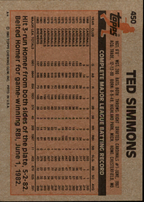 1983 Topps #450 Ted Simmons back image