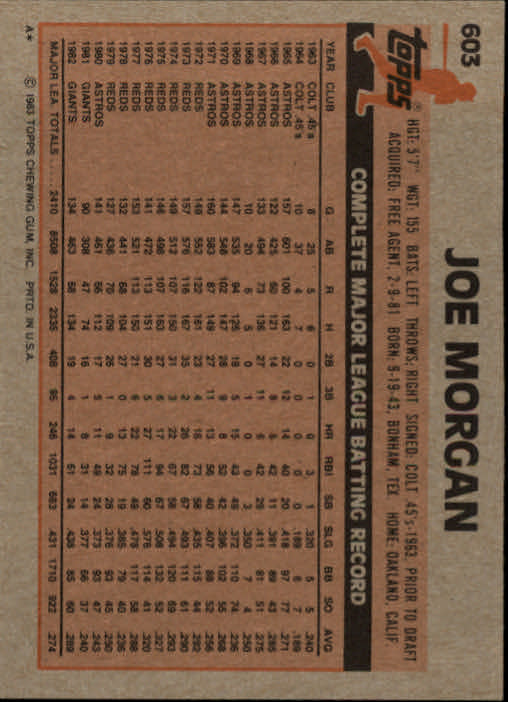 1983 Topps #603 Joe Morgan back image
