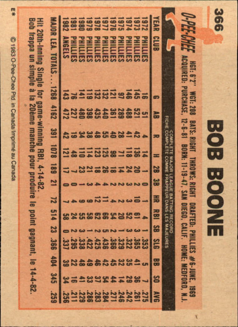 1983 O-Pee-Chee #366 Bob Boone back image