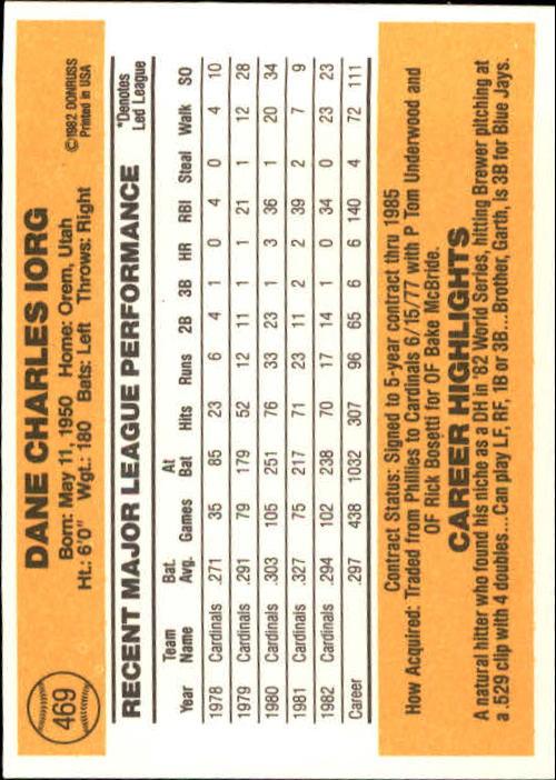 1983 Donruss #469 Dane Iorg back image