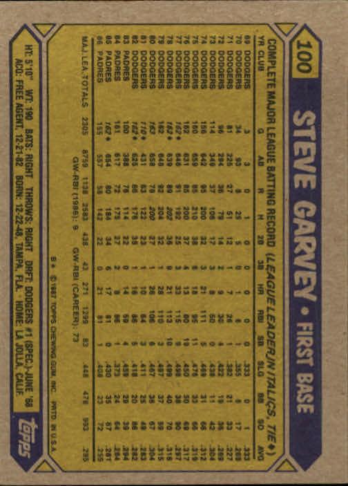 1987 Topps #100 Steve Garvey back image