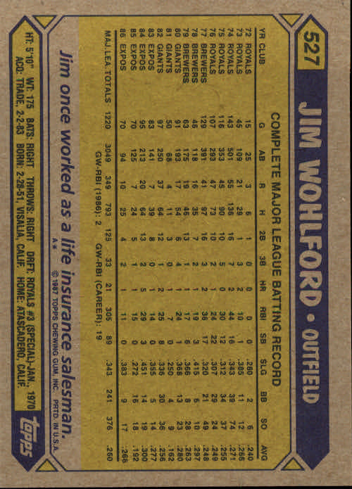 1987 Topps #527 Jim Wohlford back image