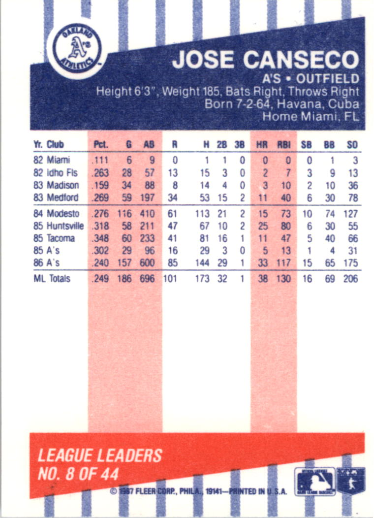 1987 Fleer League Leaders #8 Jose Canseco back image