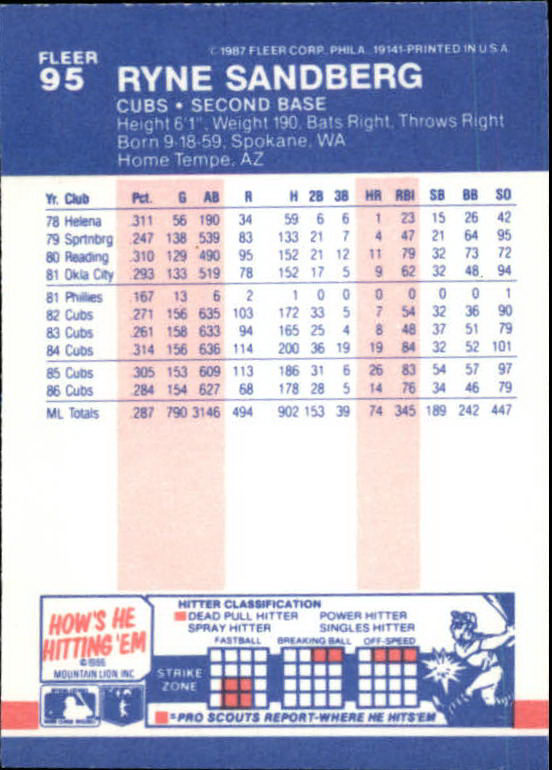 1987 Fleer Mini #95 Ryne Sandberg back image
