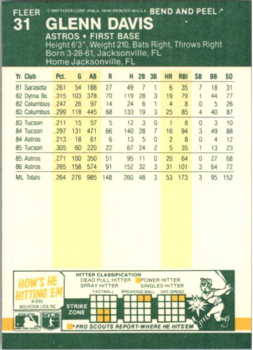 1987 Fleer Star Stickers #31 Glenn Davis back image