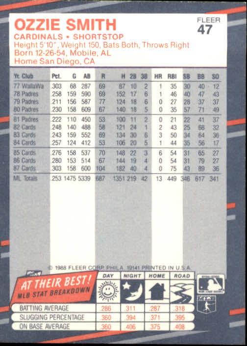 1988 Fleer #47 Ozzie Smith back image