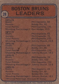 1974-75 Topps #28 Bruins Leaders/Phil Esposito/Bobby Orr/Johnny Bucyk back image